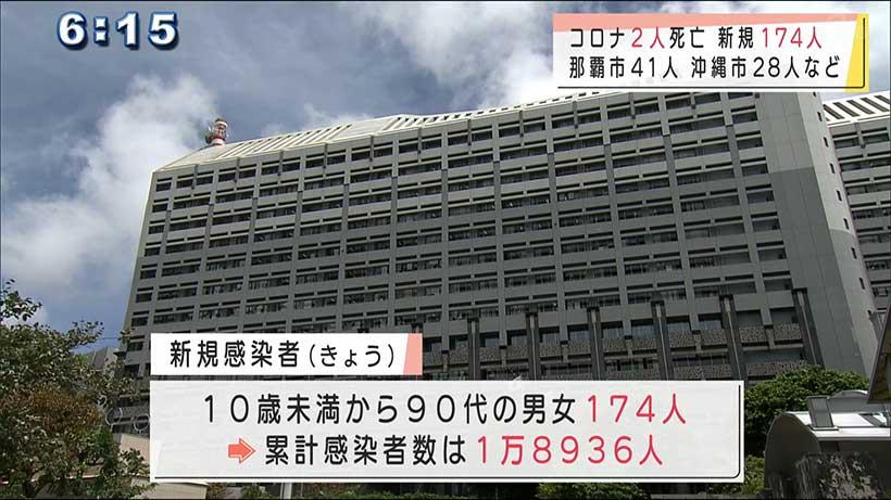 沖縄県 新型コロナ新たに174人感染2人死亡 クラスター6カ所