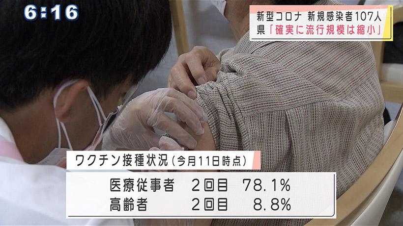 沖縄県の新型コロナ新規感染107人