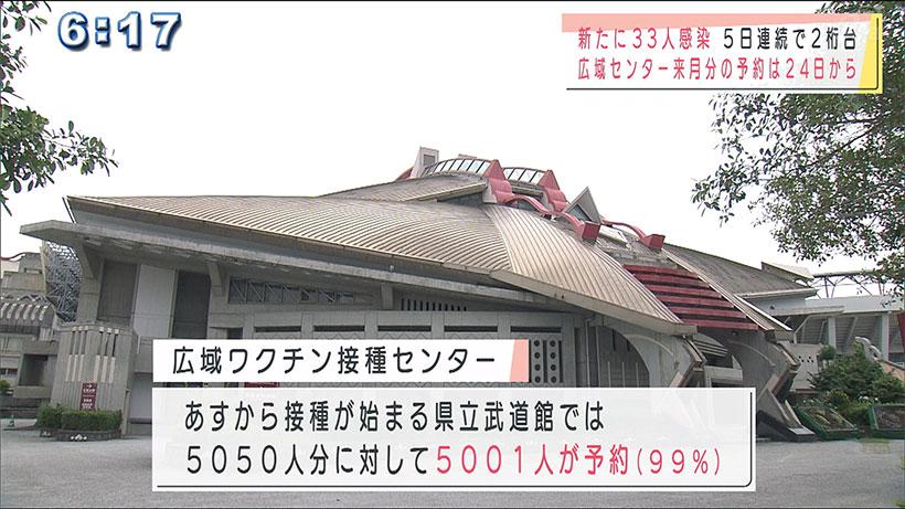 沖縄県で新型コロナ新たに33人感染 50人を下回る
