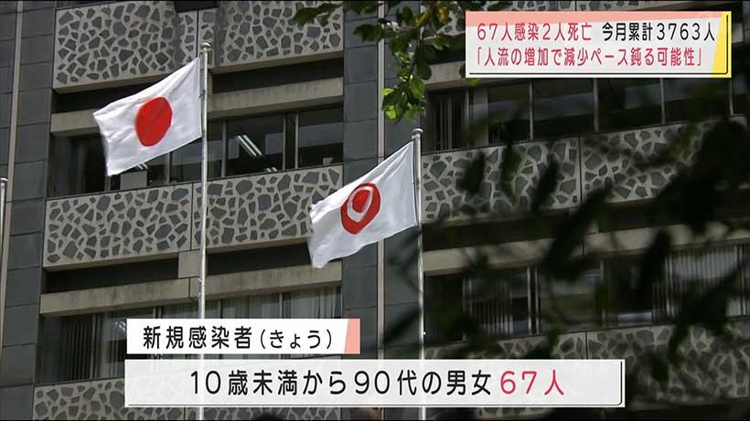 沖縄県で新型コロナ新たに67人感染2人死亡