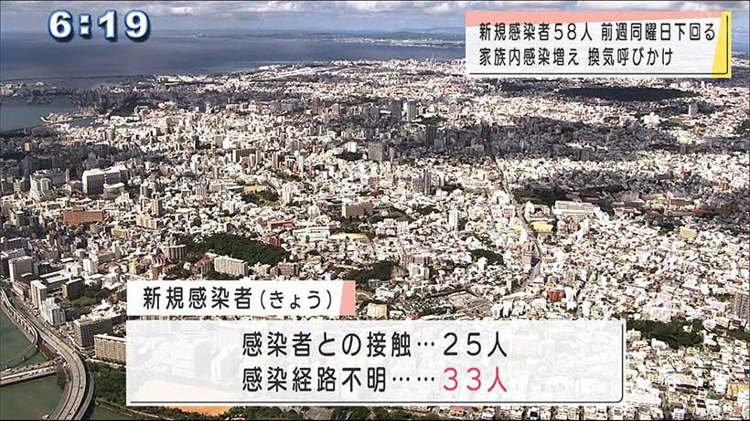 沖縄県で新型コロナ新たに58人感染
