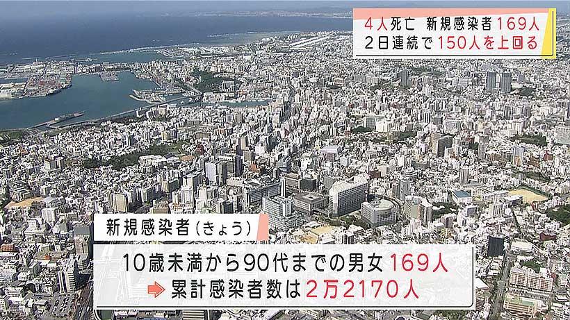 沖縄県で新型コロナ169人感染4人死亡 前日の感染者上回る