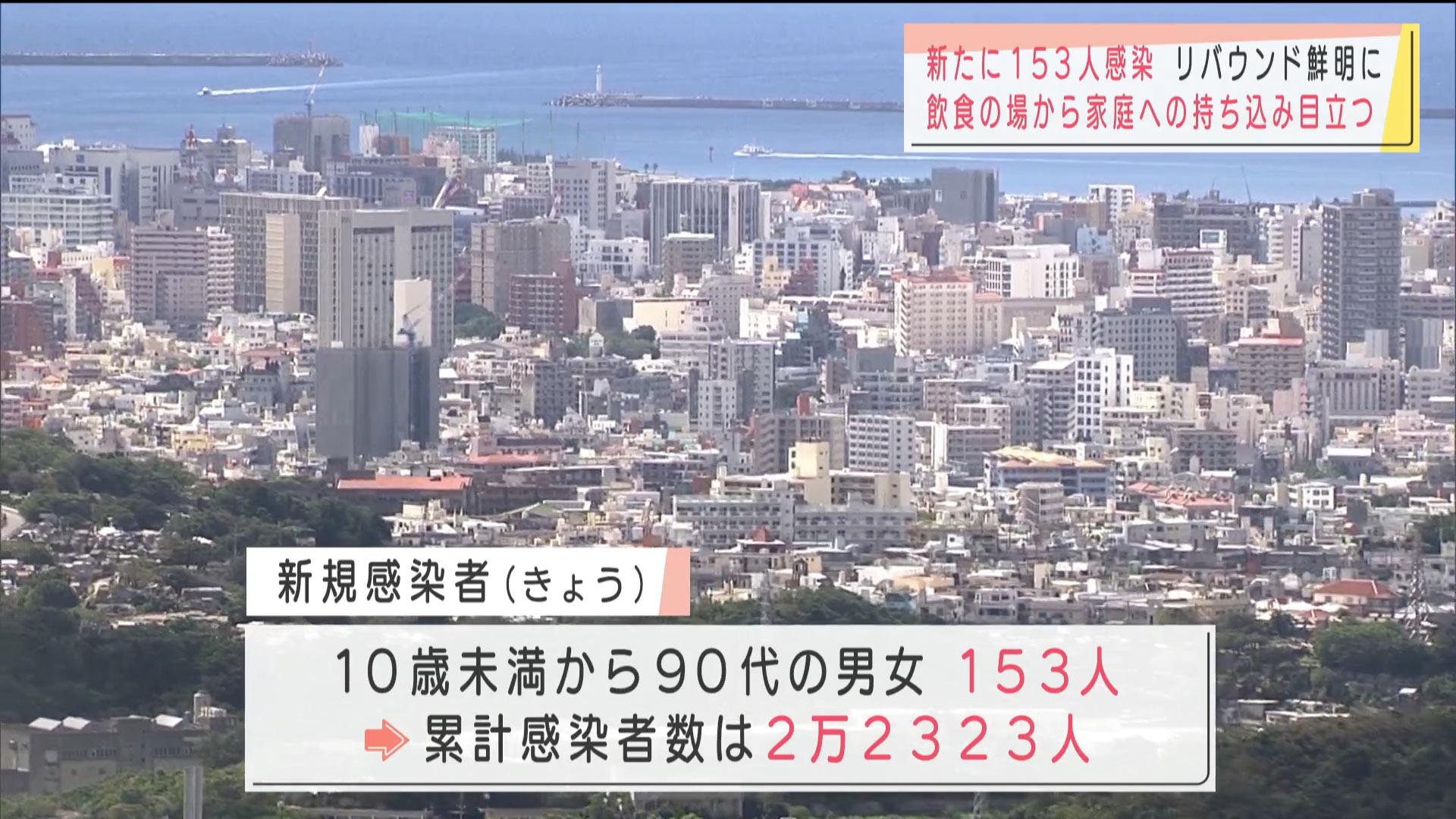沖縄県で新型コロナ新たに153人感染 3日連続で150人超
