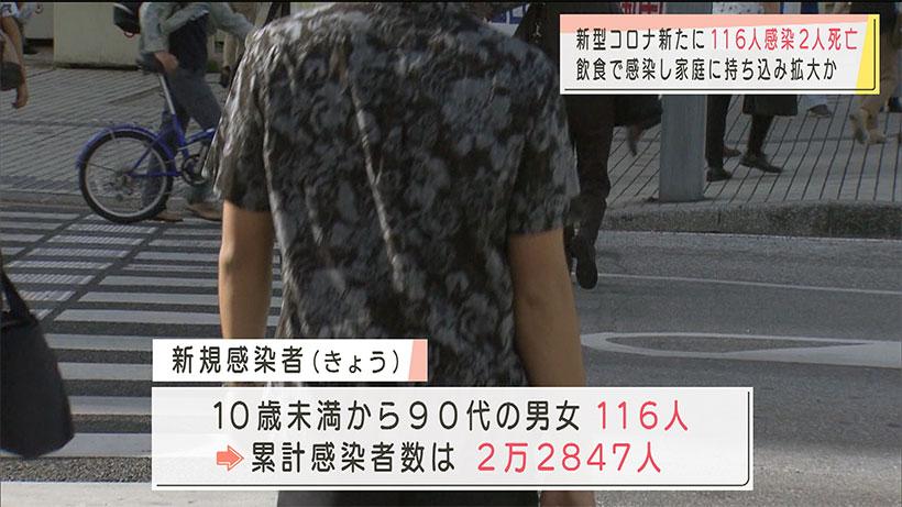 沖縄県 きょうの新型コロナ116人感染2人死亡