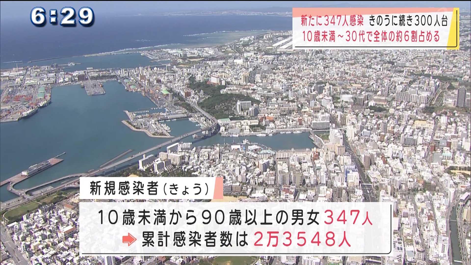 沖縄県で2日続けて新型コロナ300人台の感染