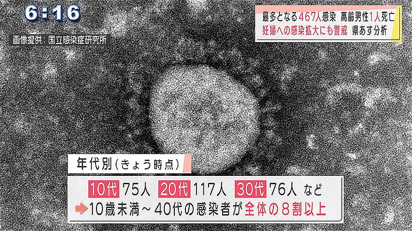 新型コロナ 467人感染で最多 高齢男性1人死亡