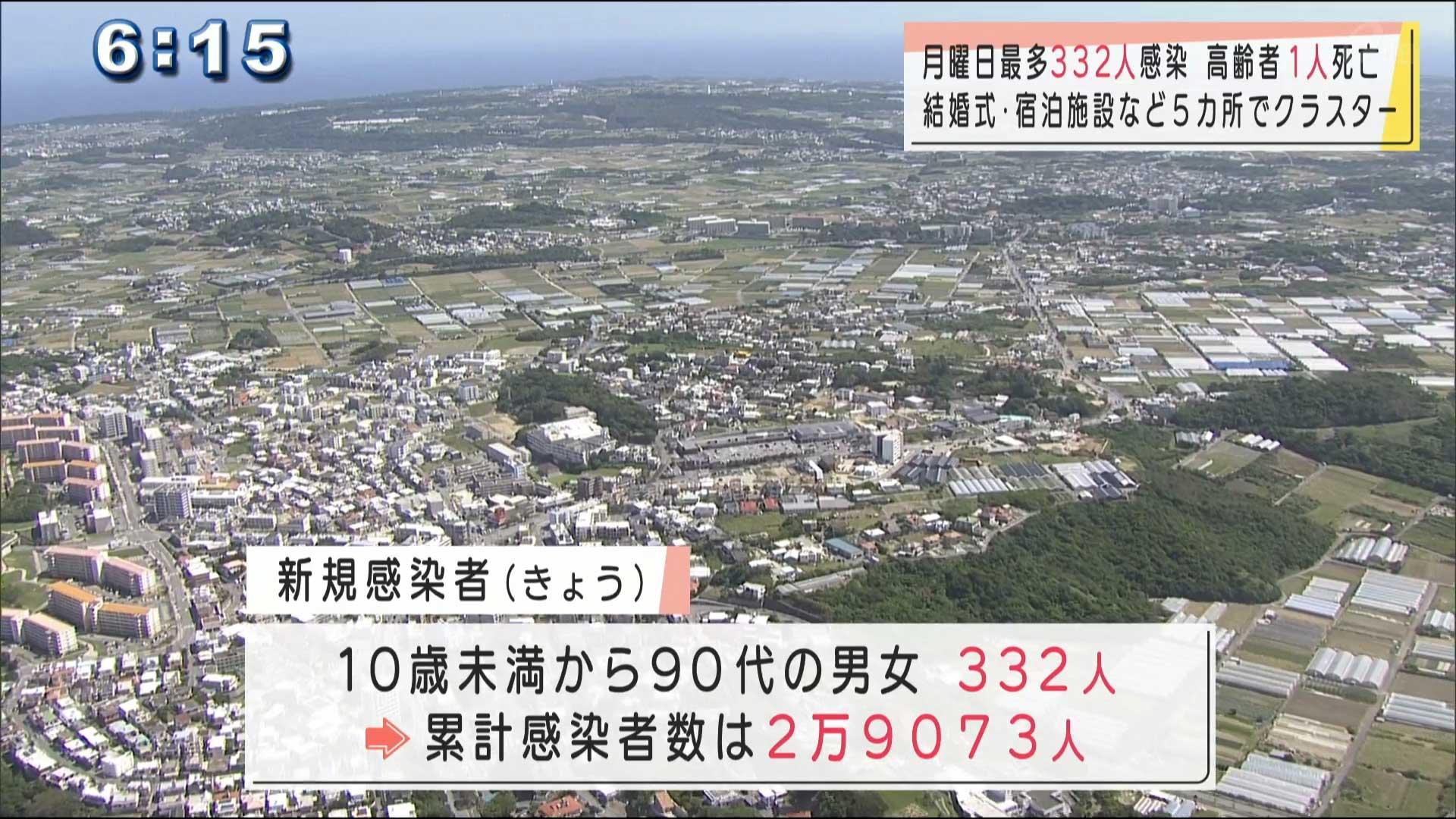 月曜日としては最多 沖縄県で新型コロナ332人感染1人死亡