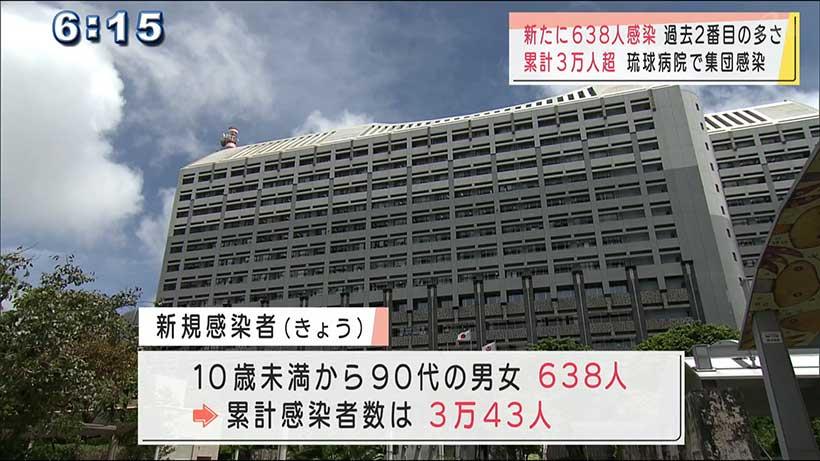 沖縄県で新型コロナ 638人感染過去2番目の多さ 累計3万人超に