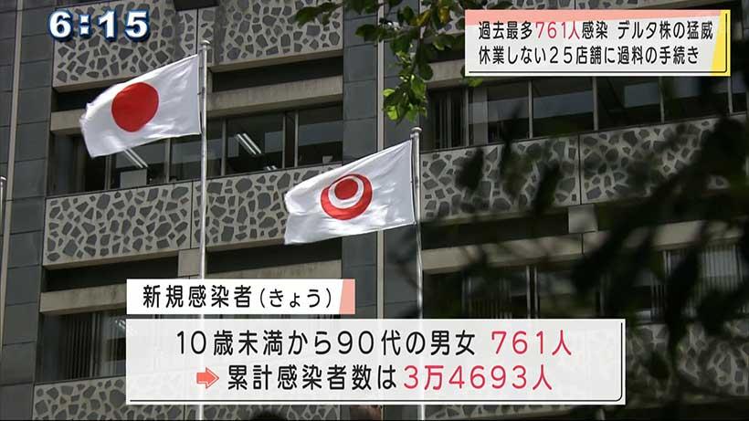 沖縄県で新型コロナ761人感染で過去最多