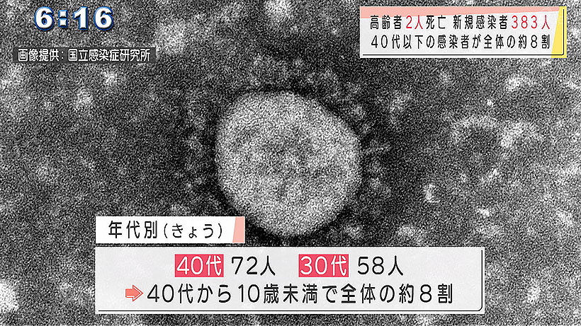 きょうの新型コロナ新規感染者(9月7日)