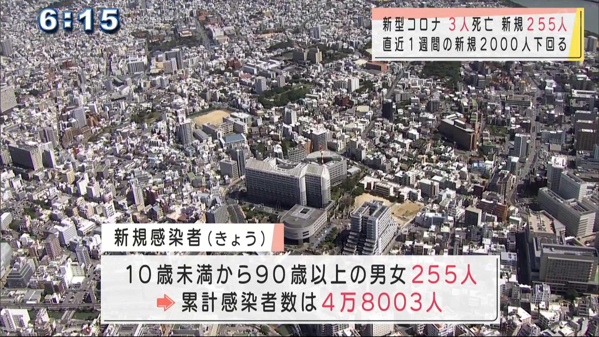 沖縄 新型コロナ新たに255人感染3人死亡