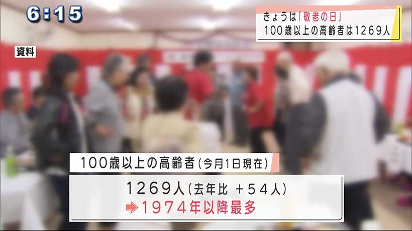県内の100歳以上の高齢者 1269人 前年より増加