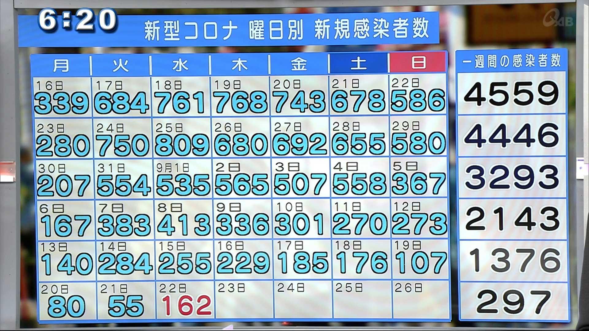 沖縄 新型コロナ新たに162人感染 一時待機所でカクテル療法
