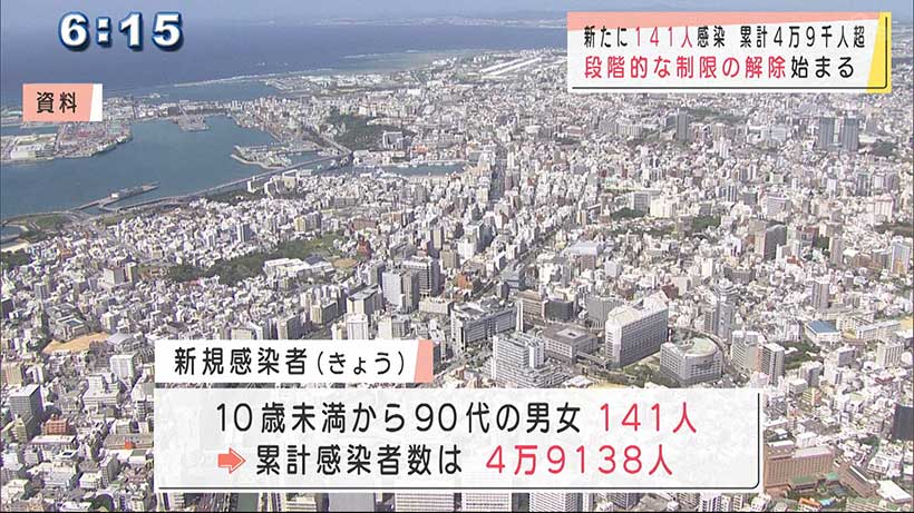 沖縄 新型コロナ141人感染 段階的な制限の解除へ