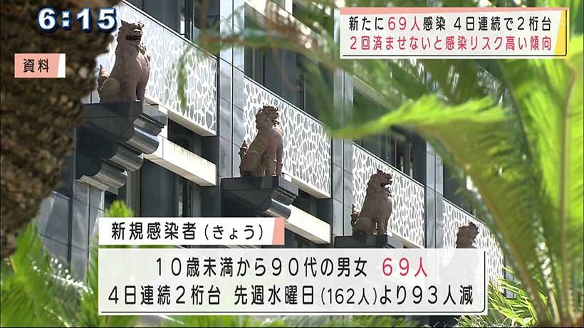 沖縄 新たに69人感染 2回接種未完は感染リスク高い傾向