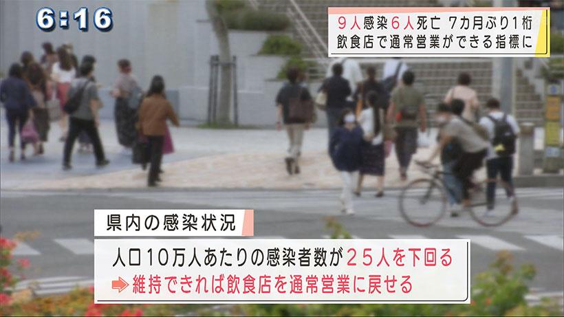 沖縄で新型コロナ9人感染6人死亡 7カ月か月ぶり1桁