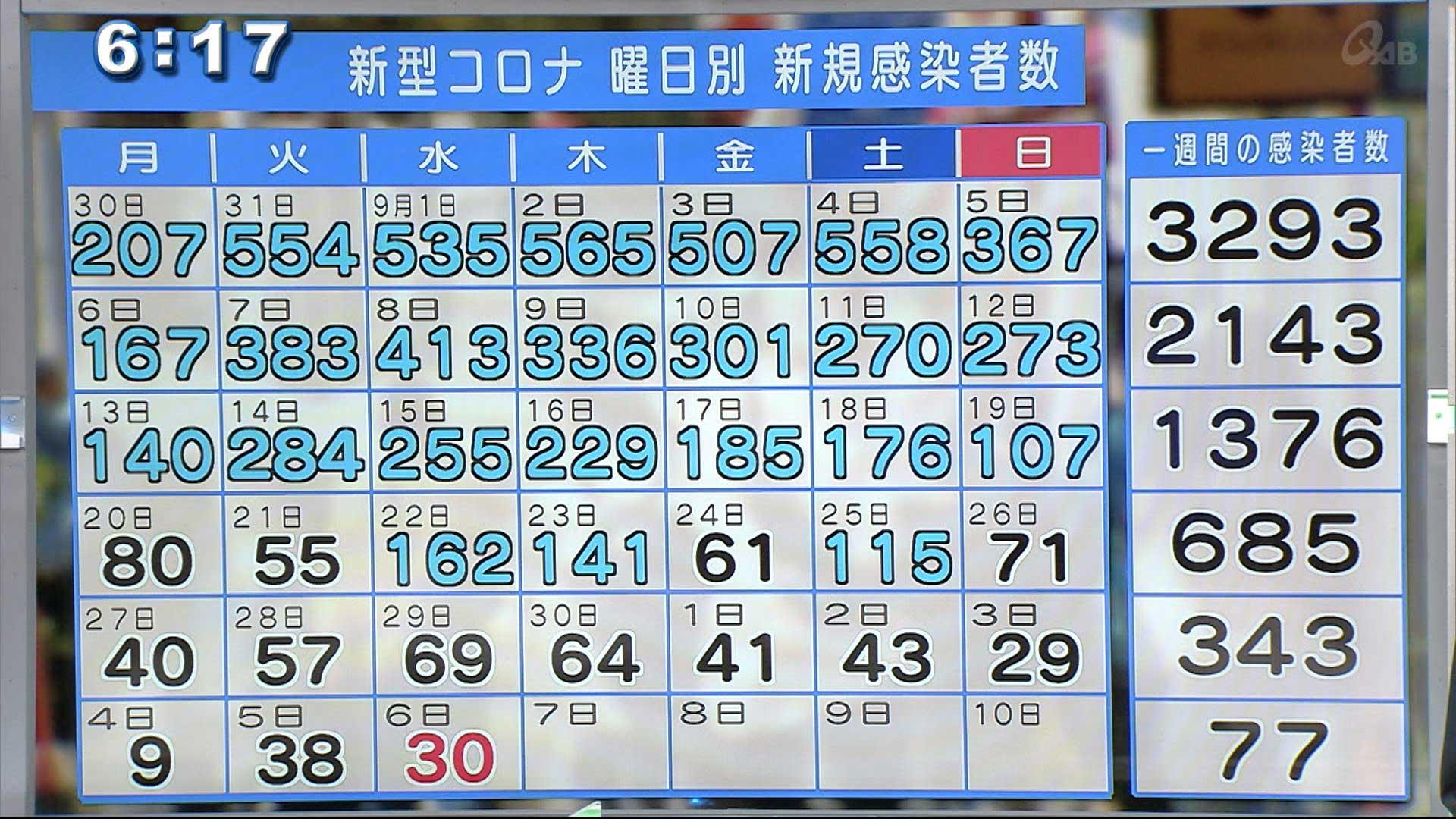 沖縄 新型コロナ新たに30人感染 11日連続2桁