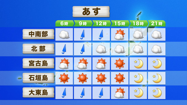 時系列天気